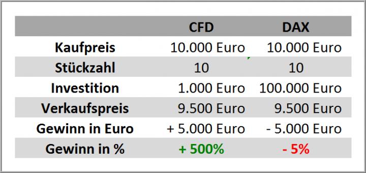 CFD Gewinne Bild 3